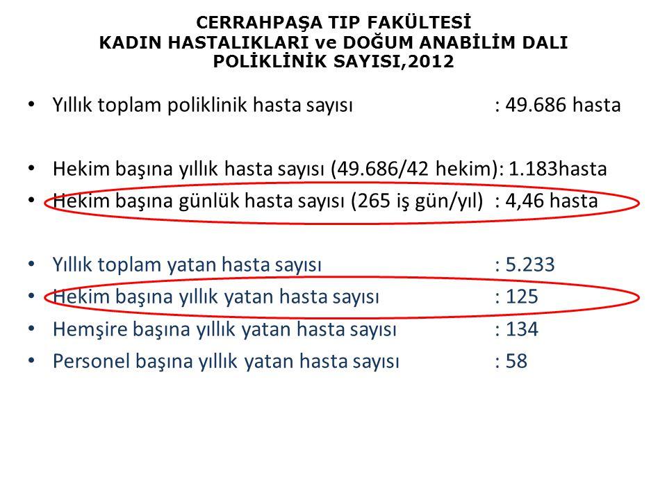 CERRAHPAŞA TIP FAKÜLTESİ KADIN HASTALIKLARI ve DOĞUM ANABİLİM DALI POLİKLİNİK SAYISI,2012 Yıllık toplam poliklinik hasta sayısı: 49.686 hasta Hekim ba