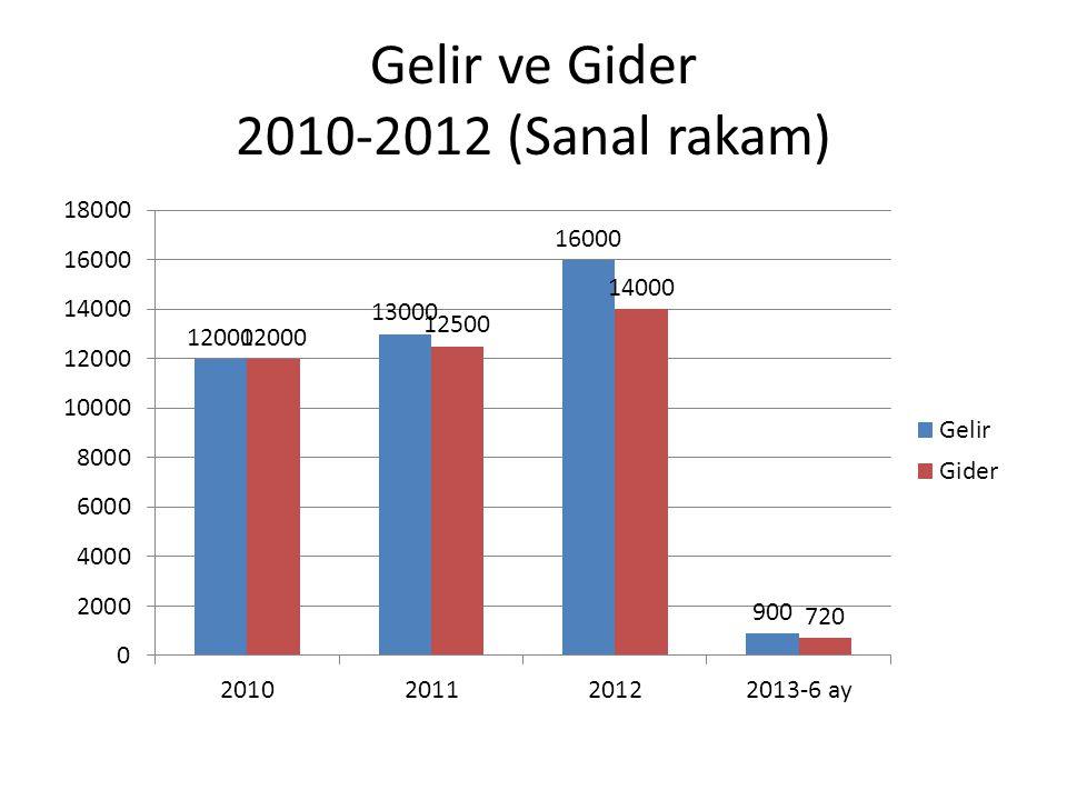 Gelir ve Gider 2010-2012 (Sanal rakam)