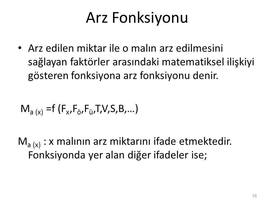 Arz Fonksiyonu Arz edilen miktar ile o malın arz edilmesini sağlayan faktörler arasındaki matematiksel ilişkiyi gösteren fonksiyona arz fonksiyonu denir.