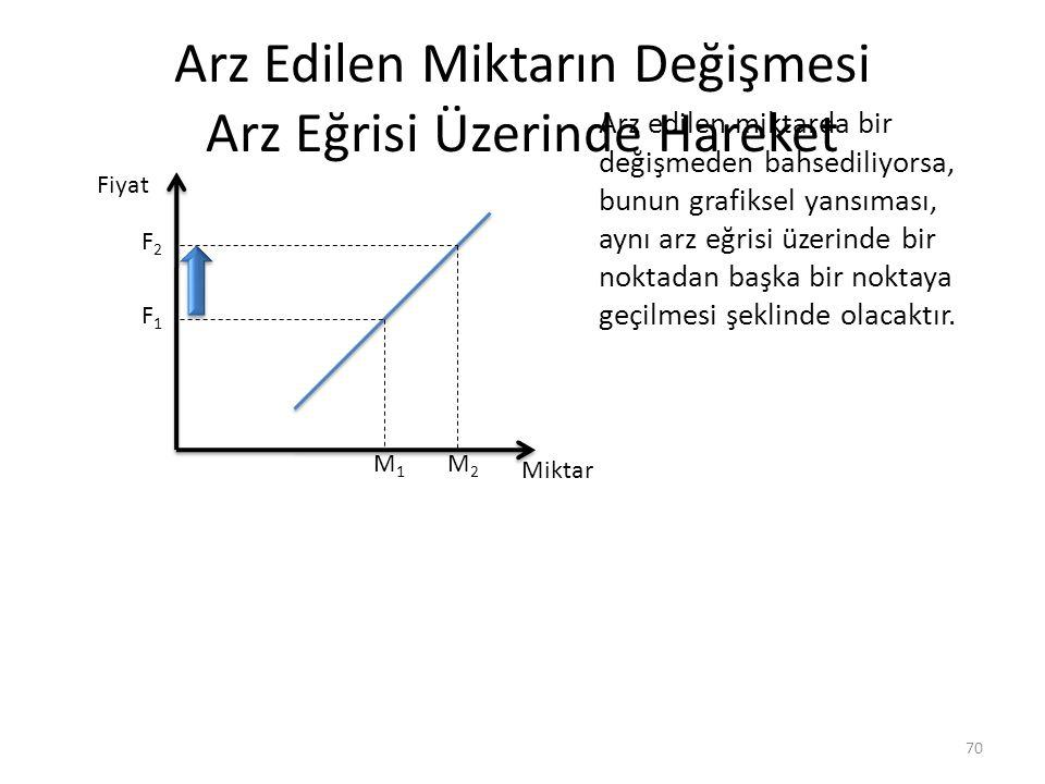 Arz Edilen Miktarın Değişmesi Arz Eğrisi Üzerinde Hareket 70 Fiyat Miktar M1M1 M2M2 F1F1 F2F2 Arz edilen miktarda bir değişmeden bahsediliyorsa, bunun grafiksel yansıması, aynı arz eğrisi üzerinde bir noktadan başka bir noktaya geçilmesi şeklinde olacaktır.