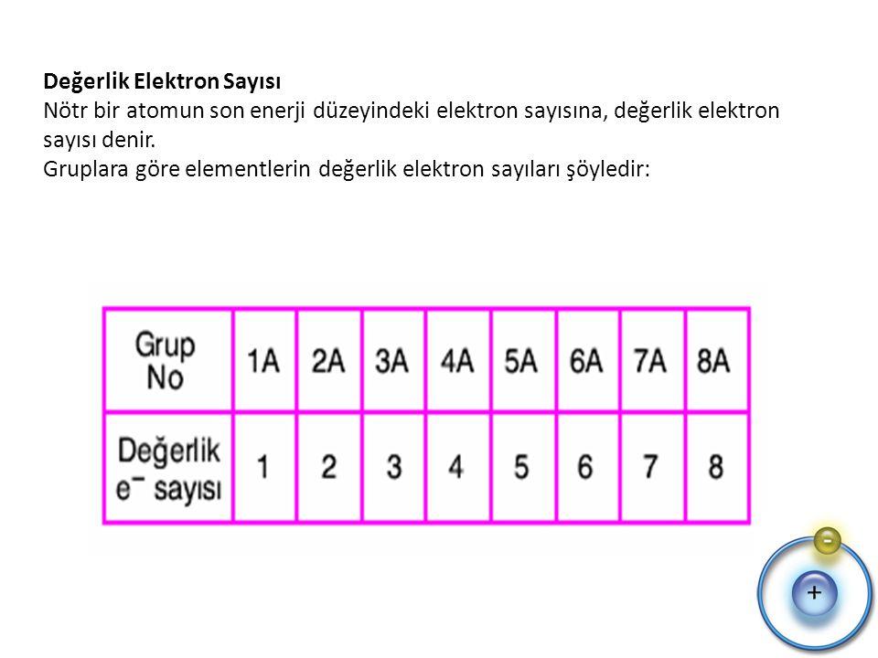 Değerlik Elektron Sayısı Nötr bir atomun son enerji düzeyindeki elektron sayısına, değerlik elektron sayısı denir.
