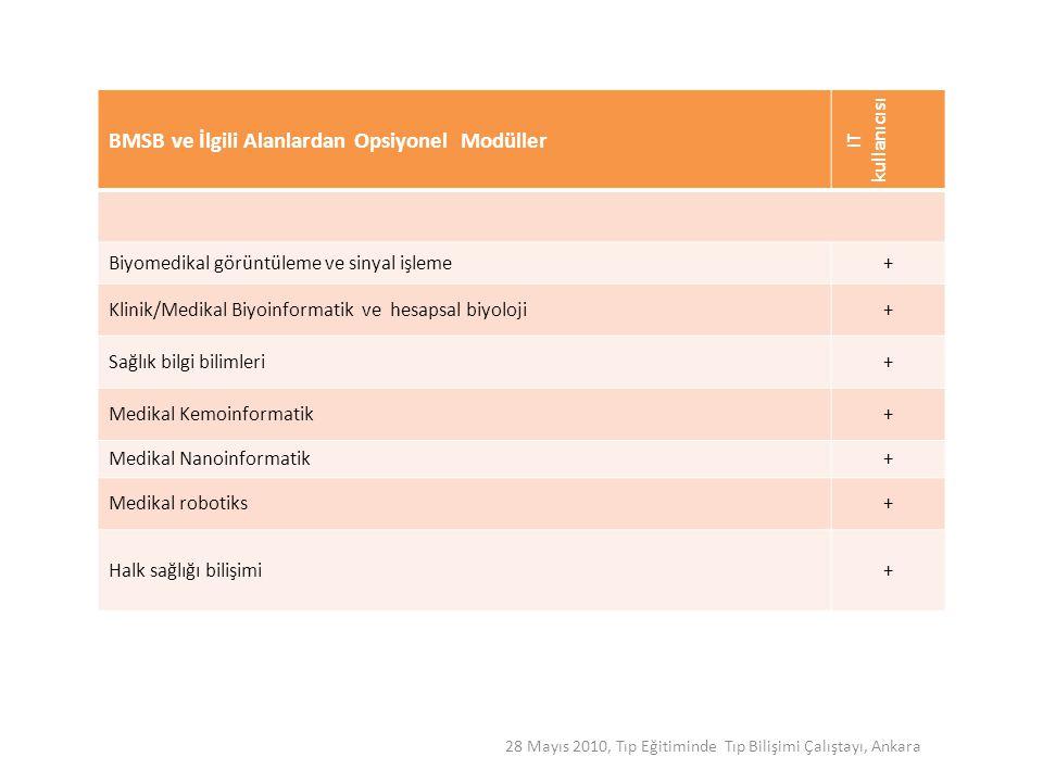 BMSB ve İlgili Alanlardan Opsiyonel Modüller IT kullanıcısı Biyomedikal görüntüleme ve sinyal işleme+ Klinik/Medikal Biyoinformatik ve hesapsal biyolo