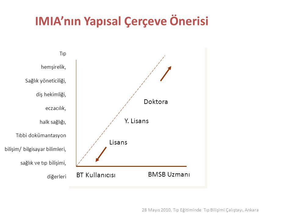 28 Mayıs 2010, Tıp Eğitiminde Tıp Bilişimi Çalıştayı, Ankara