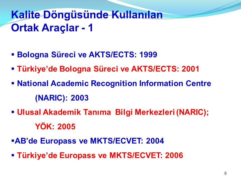 8 Kalite Döngüsünde Kullanılan Ortak Araçlar - 1  Bologna Süreci ve AKTS/ECTS: 1999  Türkiye'de Bologna Süreci ve AKTS/ECTS: 2001  National Academic Recognition Information Centre (NARIC): 2003  Ulusal Akademik Tanıma Bilgi Merkezleri (NARIC); YÖK: 2005  AB'de Europass ve MKTS/ECVET: 2004  Türkiye'de Europass ve MKTS/ECVET: 2006