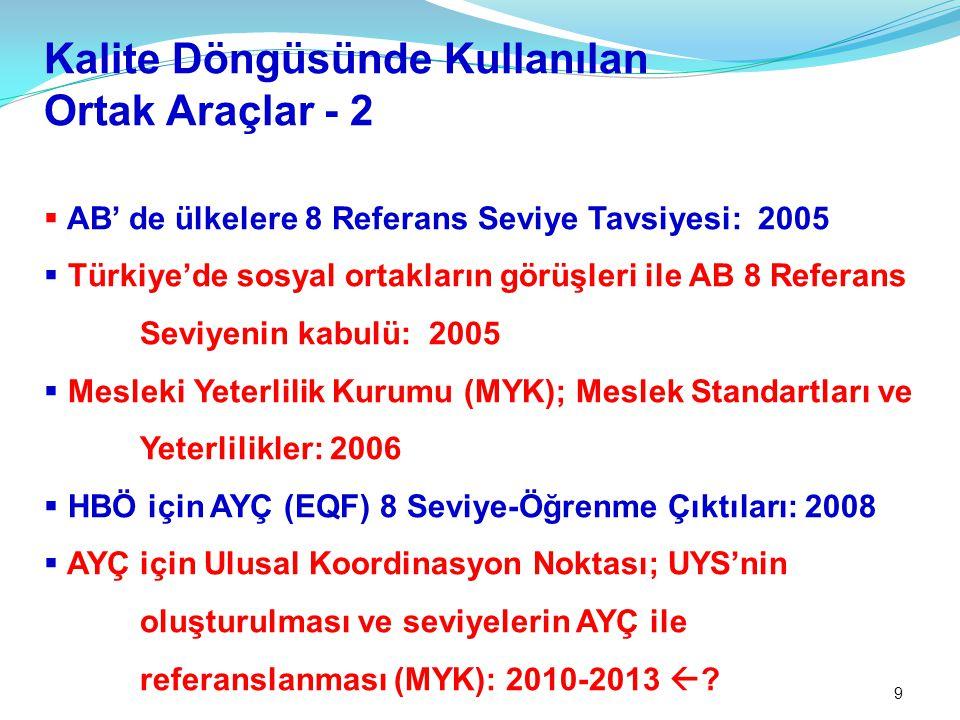 9 Kalite Döngüsünde Kullanılan Ortak Araçlar - 2  AB' de ülkelere 8 Referans Seviye Tavsiyesi: 2005  Türkiye'de sosyal ortakların görüşleri ile AB 8