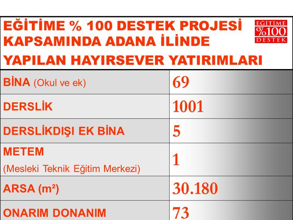 ADANA EĞİTİME % 100 DESTEK PROJESİ KAPSAMINDA ADANA İLİNDE YAPILAN HAYIRSEVER YATIRIMLARI BİNA (Okul ve ek) 69 DERSLİK 1001 DERSLİKDIŞI EK BİNA 5 METEM (Mesleki Teknik Eğitim Merkezi) 1 ARSA (m²) 30.180 ONARIM DONANIM 73