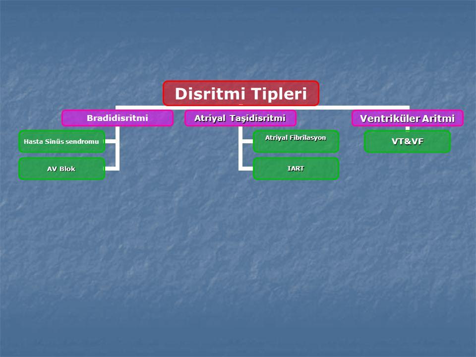 Disritmi Tipleri Bradidisritmi Hasta Sinüs sendromu AV Blok Atriyal Taşidisritmi Atriyal Fibrilasyon IART Ventriküler Aritmi VT&VF