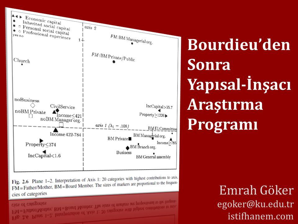 Bourdieu'den Sonra Yapısal-İnşacı Araştırma Programı Emrah Göker egoker@ku.edu.tr istifhanem.com