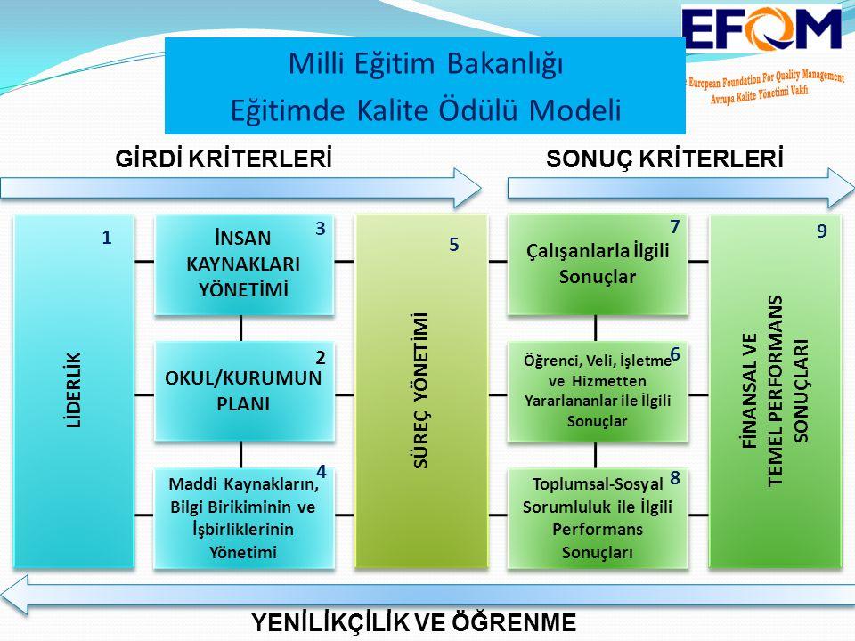 Modelin 5.kriteri süreçlerdir.