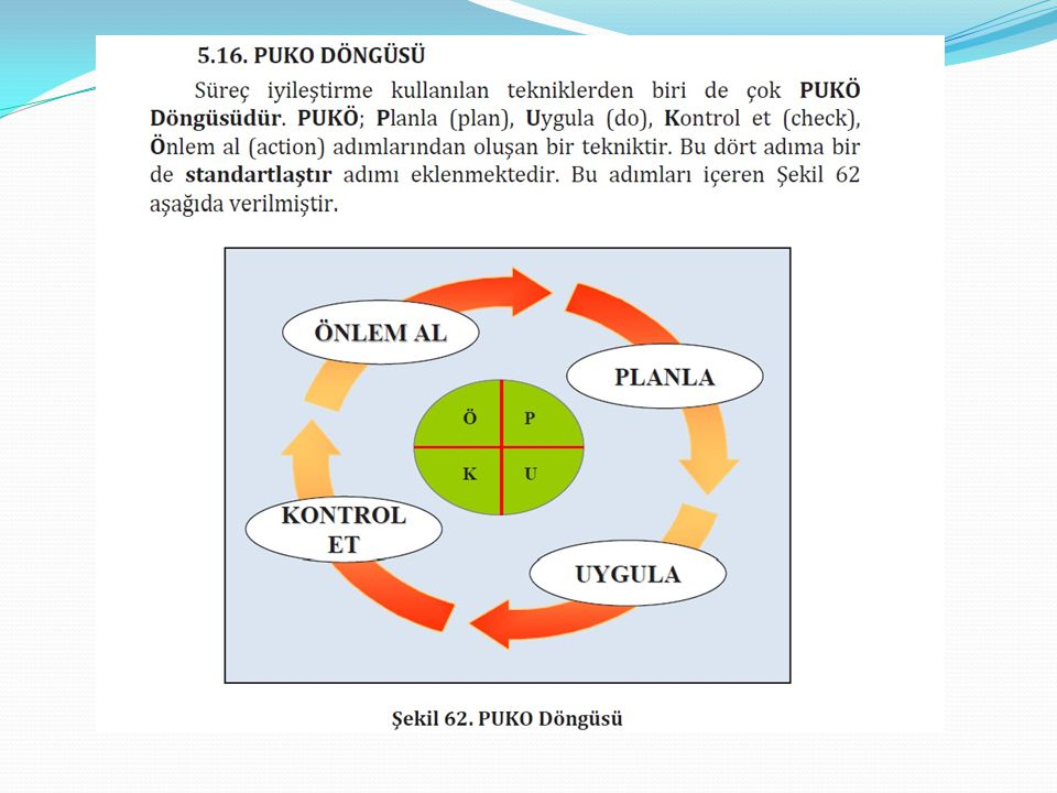 Süreç İyileştirme modelleri Süreç iyileştirme bir döngüdür ve literatürde değişik aşamalardan meydana gelen süreç iyileştirme döngüleri mevcuttur.Bu döngüler incelendiğinde temelde Deming'in PUKÖ döngüsüne dayandığı görülür.Yaygın olarak kullanılan döngülerden üç tanesi aşağıdaki gibidir.