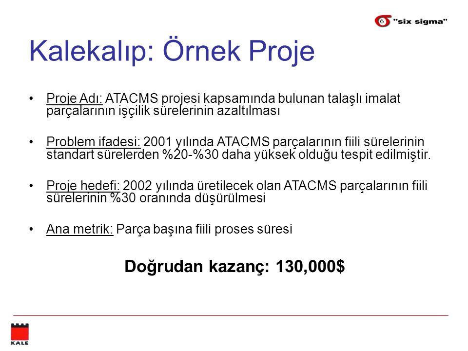 Kalekalıp: Örnek Proje Proje Adı: ATACMS projesi kapsamında bulunan talaşlı imalat parçalarının işçilik sürelerinin azaltılması Problem ifadesi: 2001 yılında ATACMS parçalarının fiili sürelerinin standart sürelerden %20-%30 daha yüksek olduğu tespit edilmiştir.