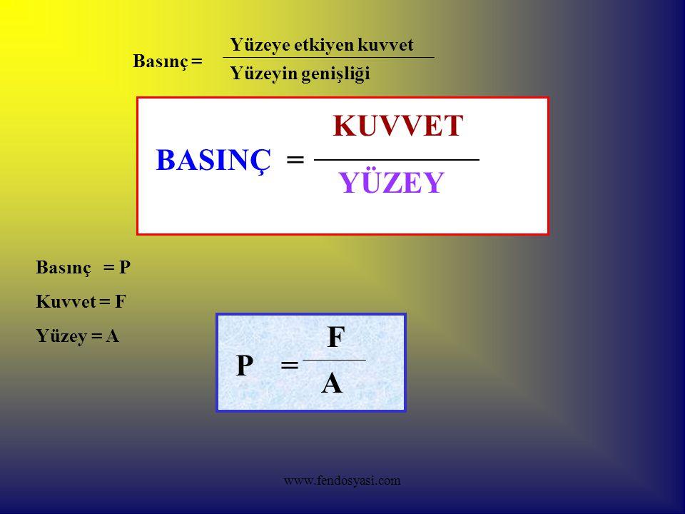 www.fendosyasi.com BASINÇ= KUVVET YÜZEY Basınç = P Kuvvet = F Yüzey = A P= F A Basınç = Yüzeye etkiyen kuvvet Yüzeyin genişliği