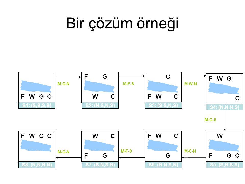 Bir çözüm örneği FWGC FWGC M-G-N S1: (S,S,S,S) F W G C M-G-N S2: (N,S,N,S) S8: (N,N,N,N) M-F-S F W G C S7: (S,N,S,N) M-C-N FW G C S6: (N,N,S,N) F W GC M-G-S S5: (S,N,S,S) FWG C M-W-N S4: (N,N,N,S) M-F-S FW G C S3: (S,S,N,S)