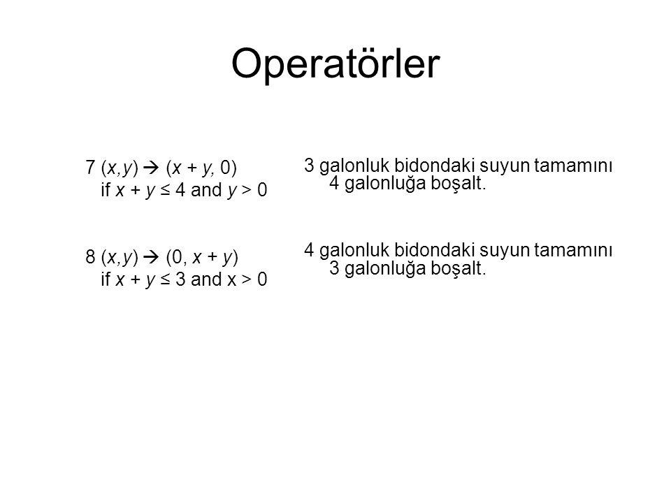 Operatörler 7 (x,y)  (x + y, 0) if x + y ≤ 4 and y > 0 8 (x,y)  (0, x + y) if x + y ≤ 3 and x > 0 3 galonluk bidondaki suyun tamamını 4 galonluğa boşalt.