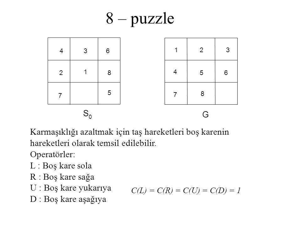 8 – puzzle 8 4 6 5 1 7 2 1 4 7 63 3 5 8 S0S0 2 G Karmaşıklığı azaltmak için taş hareketleri boş karenin hareketleri olarak temsil edilebilir. Operatör