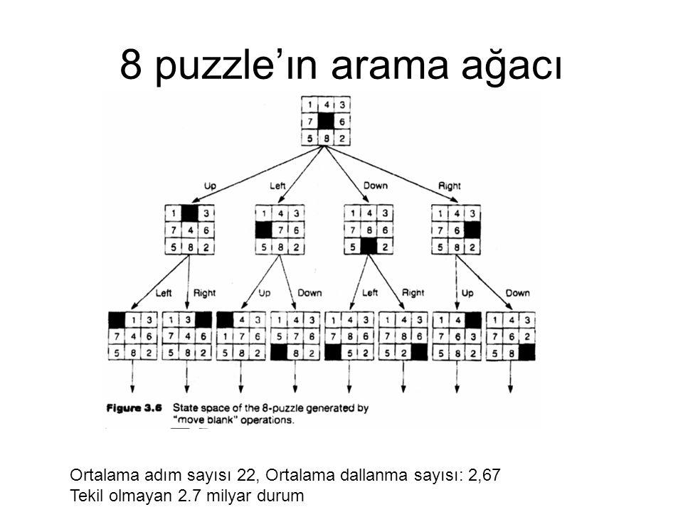 8 puzzle'ın arama ağacı Ortalama adım sayısı 22, Ortalama dallanma sayısı: 2,67 Tekil olmayan 2.7 milyar durum