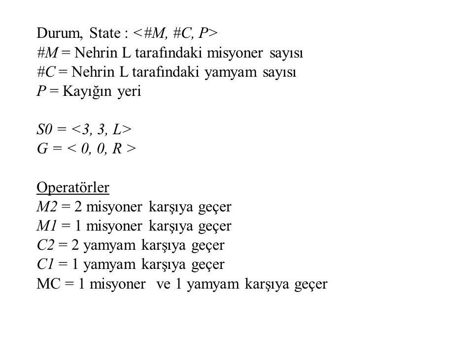 Durum, State : #M = Nehrin L tarafındaki misyoner sayısı #C = Nehrin L tarafındaki yamyam sayısı P = Kayığın yeri S0 = G = Operatörler M2 = 2 misyoner karşıya geçer M1 = 1 misyoner karşıya geçer C2 = 2 yamyam karşıya geçer C1 = 1 yamyam karşıya geçer MC = 1 misyoner ve 1 yamyam karşıya geçer