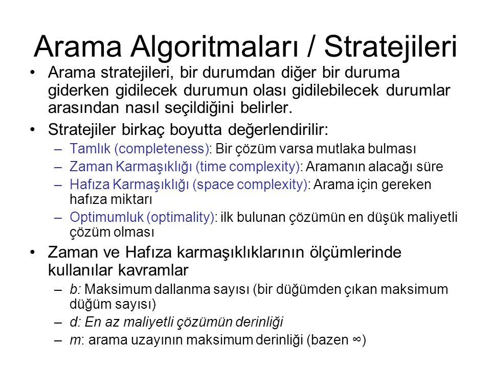 Arama Algoritmaları / Stratejileri Arama stratejileri, bir durumdan diğer bir duruma giderken gidilecek durumun olası gidilebilecek durumlar arasından
