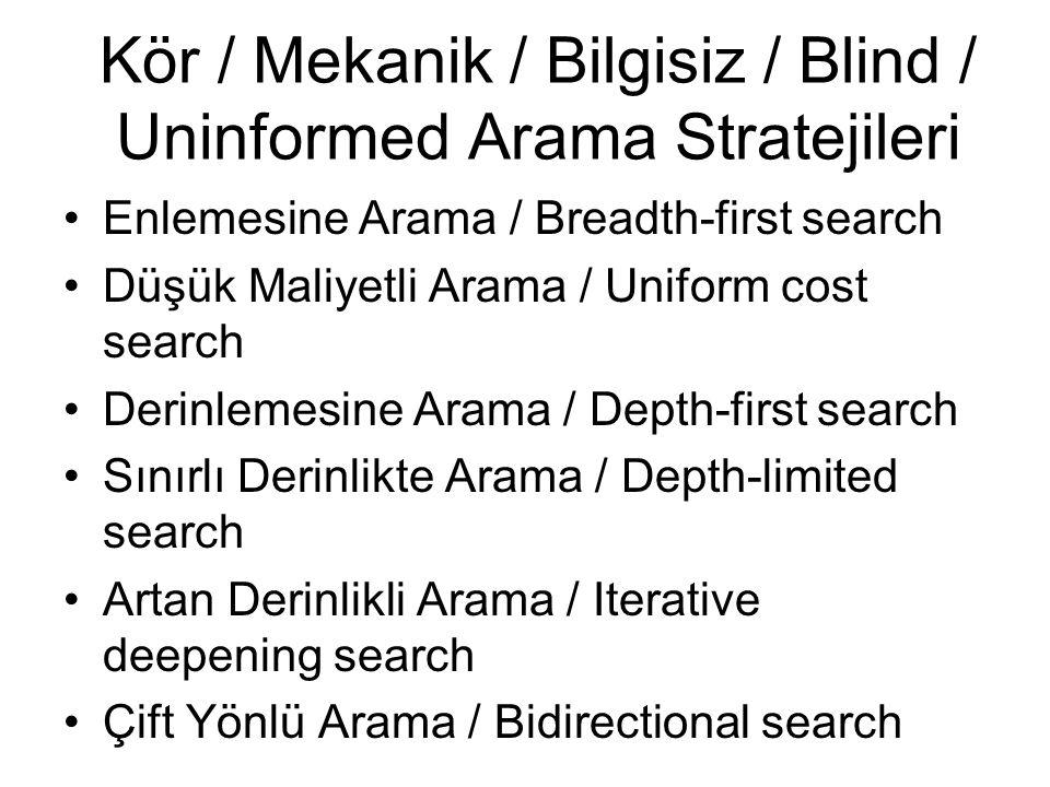 Kör / Mekanik / Bilgisiz / Blind / Uninformed Arama Stratejileri Enlemesine Arama / Breadth-first search Düşük Maliyetli Arama / Uniform cost search Derinlemesine Arama / Depth-first search Sınırlı Derinlikte Arama / Depth-limited search Artan Derinlikli Arama / Iterative deepening search Çift Yönlü Arama / Bidirectional search