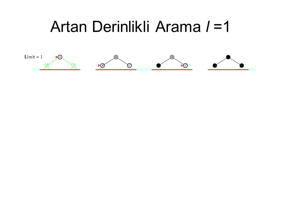 Artan Derinlikli Arama l =1