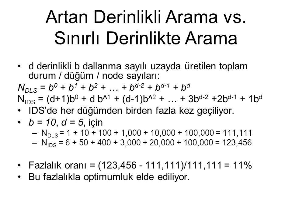 Artan Derinlikli Arama vs. Sınırlı Derinlikte Arama d derinlikli b dallanma sayılı uzayda üretilen toplam durum / düğüm / node sayıları: N DLS = b 0 +
