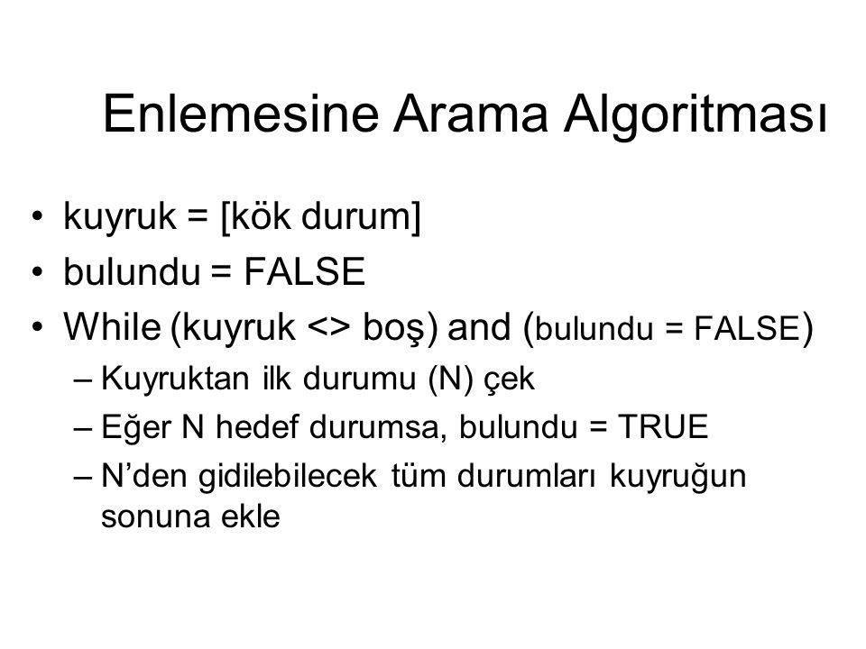 Enlemesine Arama Algoritması kuyruk = [kök durum] bulundu = FALSE While (kuyruk <> boş) and ( bulundu = FALSE ) –Kuyruktan ilk durumu (N) çek –Eğer N hedef durumsa, bulundu = TRUE –N'den gidilebilecek tüm durumları kuyruğun sonuna ekle