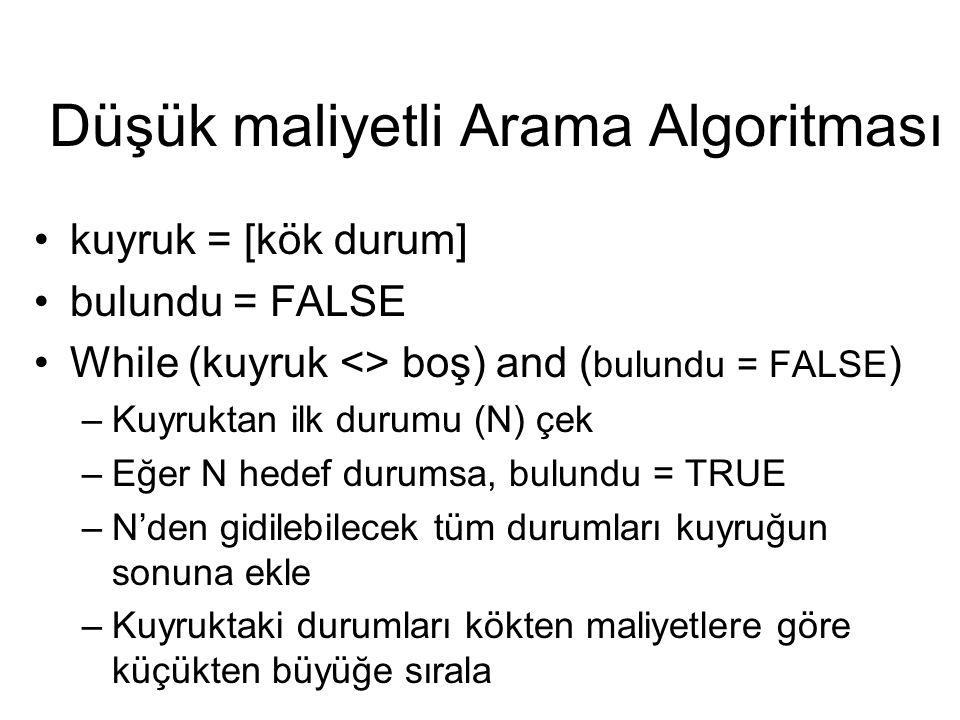 Düşük maliyetli Arama Algoritması kuyruk = [kök durum] bulundu = FALSE While (kuyruk <> boş) and ( bulundu = FALSE ) –Kuyruktan ilk durumu (N) çek –Eğ