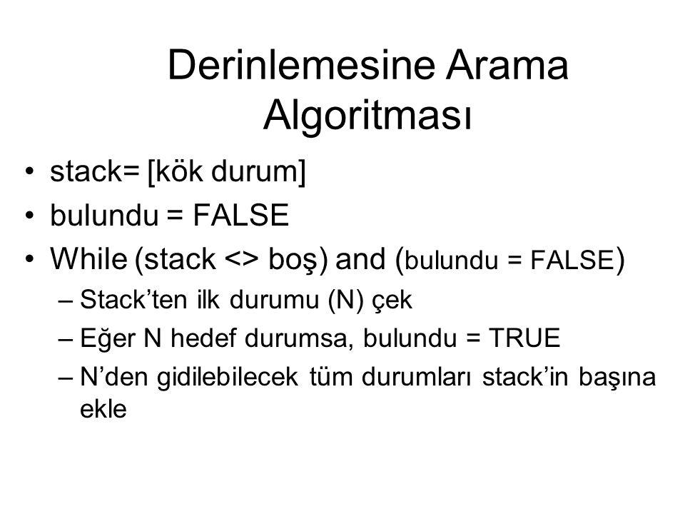Derinlemesine Arama Algoritması stack= [kök durum] bulundu = FALSE While (stack <> boş) and ( bulundu = FALSE ) –Stack'ten ilk durumu (N) çek –Eğer N hedef durumsa, bulundu = TRUE –N'den gidilebilecek tüm durumları stack'in başına ekle