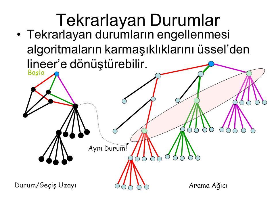 Tekrarlayan Durumlar Tekrarlayan durumların engellenmesi algoritmaların karmaşıklıklarını üssel'den lineer'e dönüştürebilir. Başla Durum/Geçiş Uzayı A