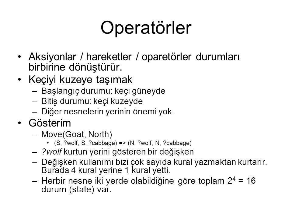 Operatörler Aksiyonlar / hareketler / oparetörler durumları birbirine dönüştürür. Keçiyi kuzeye taşımak –Başlangıç durumu: keçi güneyde –Bitiş durumu: