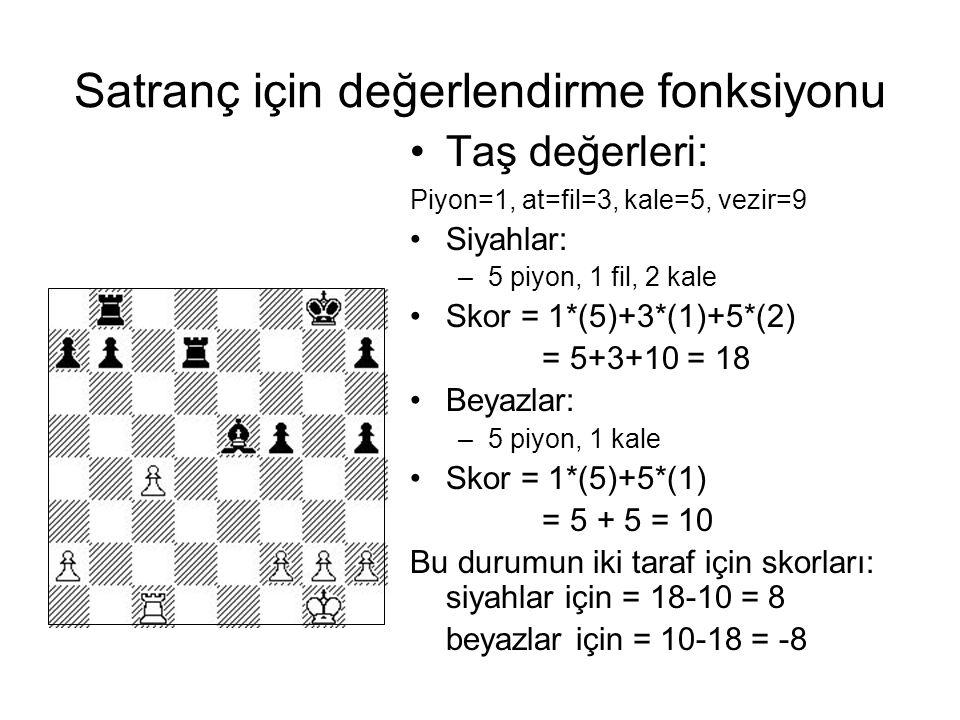 Satranç için değerlendirme fonksiyonu Taş değerleri: Piyon=1, at=fil=3, kale=5, vezir=9 Siyahlar: –5 piyon, 1 fil, 2 kale Skor = 1*(5)+3*(1)+5*(2) = 5+3+10 = 18 Beyazlar: –5 piyon, 1 kale Skor = 1*(5)+5*(1) = 5 + 5 = 10 Bu durumun iki taraf için skorları: siyahlar için = 18-10 = 8 beyazlar için = 10-18 = -8