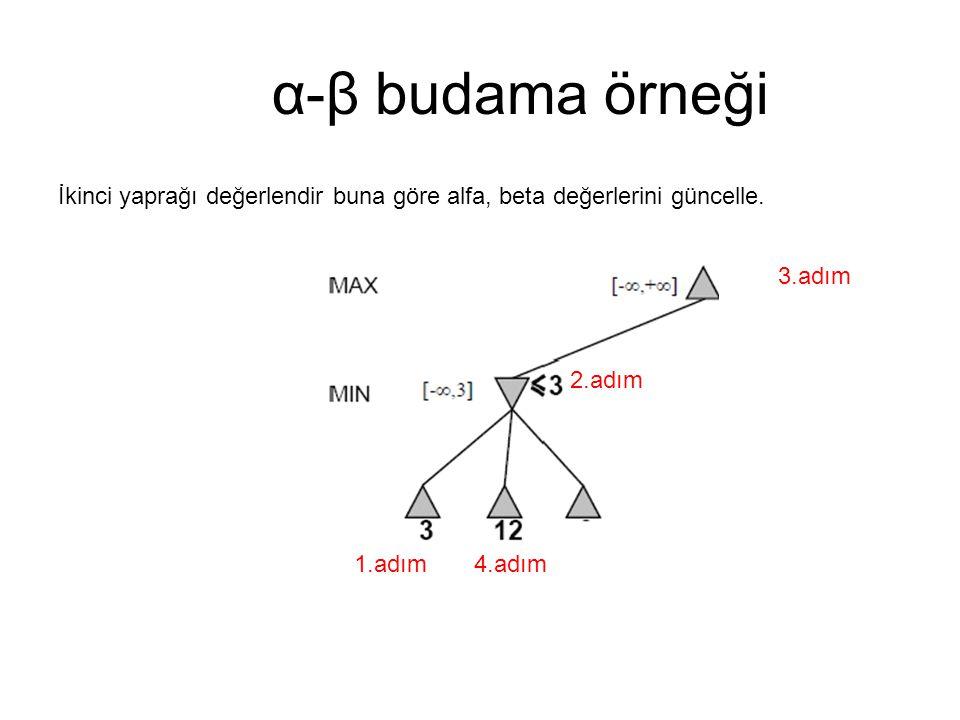 α-β budama örneği İkinci yaprağı değerlendir buna göre alfa, beta değerlerini güncelle.