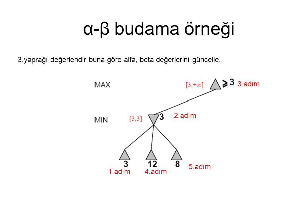 α-β budama örneği 3.yaprağı değerlendir buna göre alfa, beta değerlerini güncelle. 1.adım 2.adım 3.adım 4.adım 5.adım