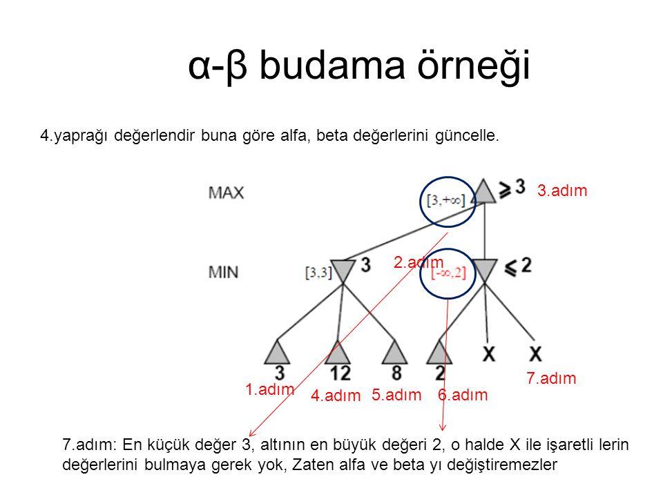 α-β budama örneği 4.yaprağı değerlendir buna göre alfa, beta değerlerini güncelle. 1.adım 2.adım 3.adım 4.adım 5.adım6.adım 7.adım 7.adım: En küçük de