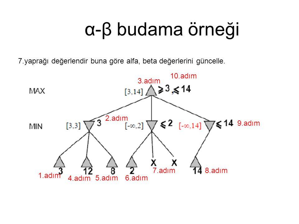α-β budama örneği 7.yaprağı değerlendir buna göre alfa, beta değerlerini güncelle. 1.adım 2.adım 3.adım 4.adım 5.adım6.adım 7.adım8.adım 9.adım 10.adı