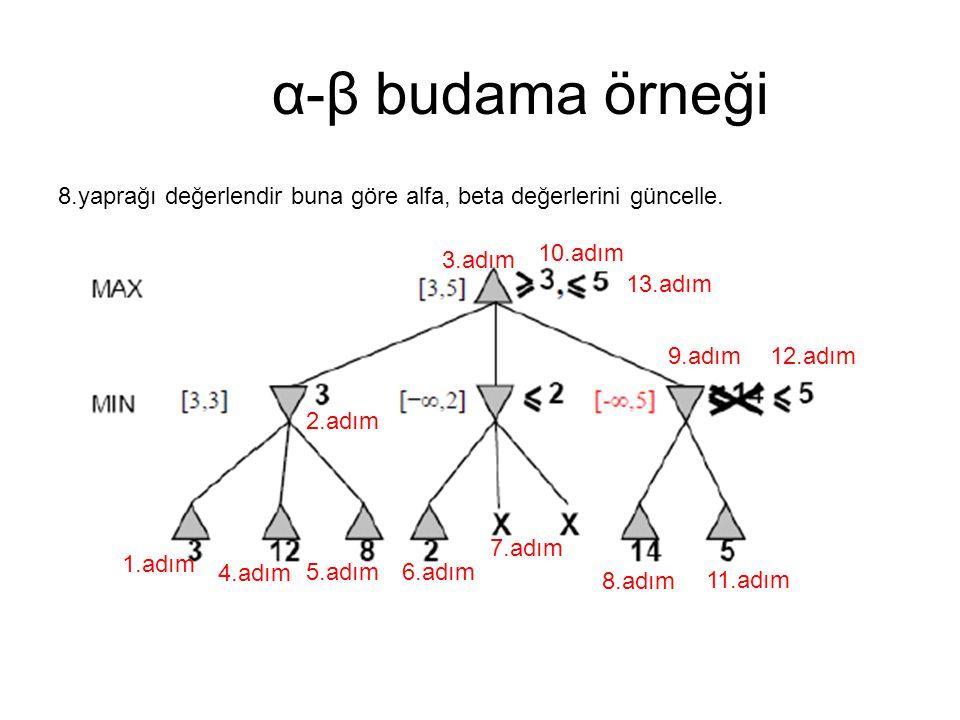 α-β budama örneği 8.yaprağı değerlendir buna göre alfa, beta değerlerini güncelle. 1.adım 2.adım 3.adım 4.adım 5.adım6.adım 7.adım 8.adım 9.adım 10.ad