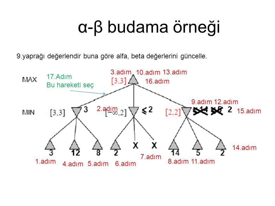 α-β budama örneği 9.yaprağı değerlendir buna göre alfa, beta değerlerini güncelle. 1.adım 2.adım 3.adım 4.adım 5.adım6.adım 7.adım 8.adım 9.adım 10.ad