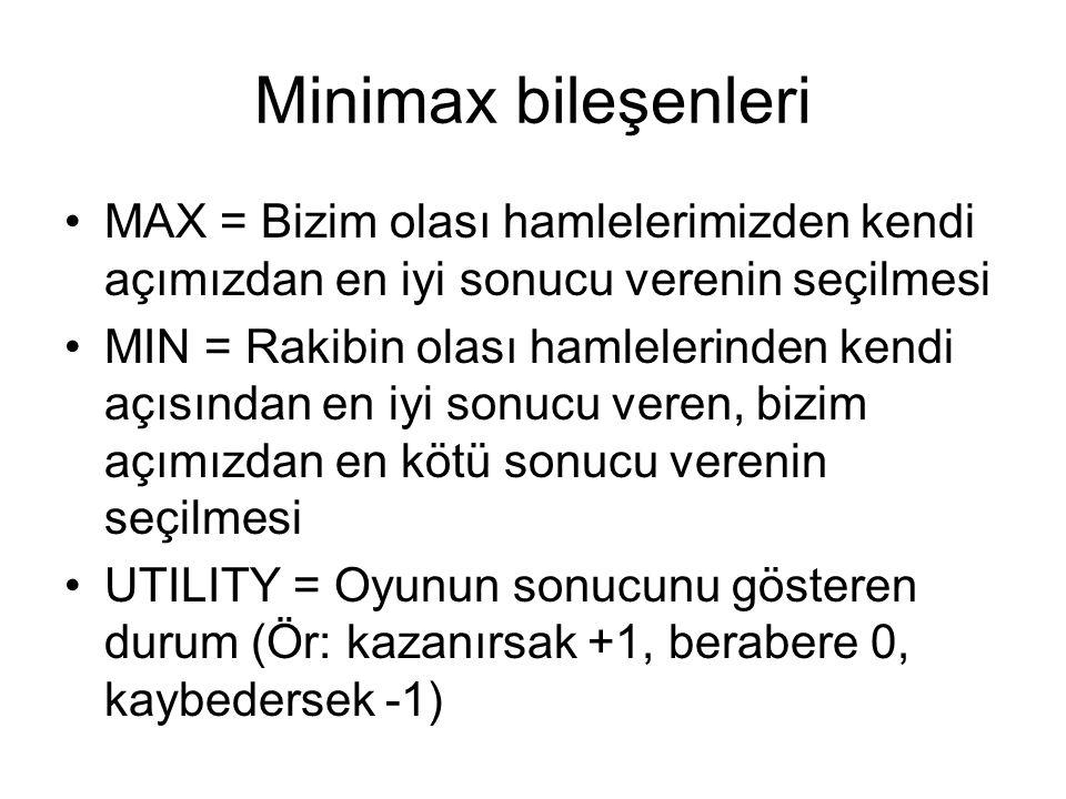 Minimax bileşenleri MAX = Bizim olası hamlelerimizden kendi açımızdan en iyi sonucu verenin seçilmesi MIN = Rakibin olası hamlelerinden kendi açısından en iyi sonucu veren, bizim açımızdan en kötü sonucu verenin seçilmesi UTILITY = Oyunun sonucunu gösteren durum (Ör: kazanırsak +1, berabere 0, kaybedersek -1)