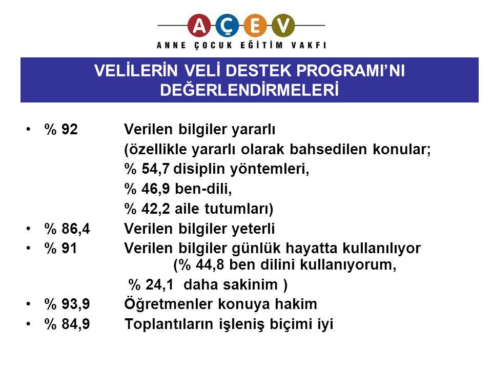 % 92Verilen bilgiler yararlı (özellikle yararlı olarak bahsedilen konular; % 54,7disiplin yöntemleri, % 46,9 ben-dili, % 42,2 aile tutumları) % 86,4 V