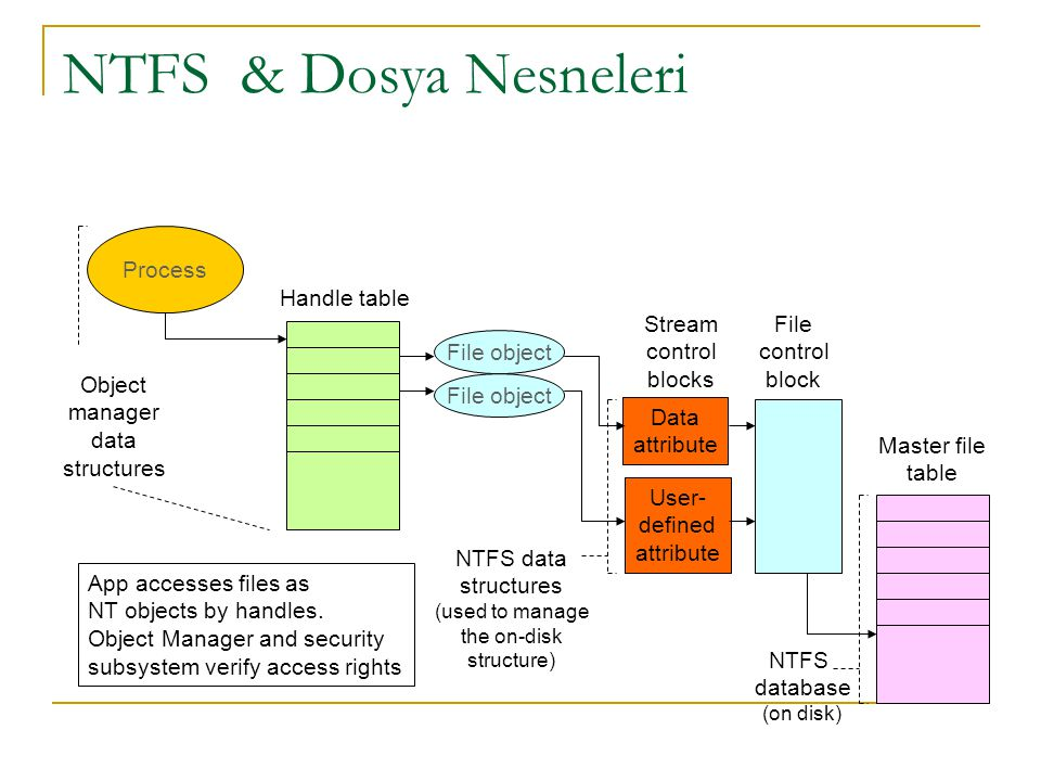 NTFS & Dosya Nesneleri File object Handle table Process File object Data attribute User- defined attribute Stream control blocks File control block Ma