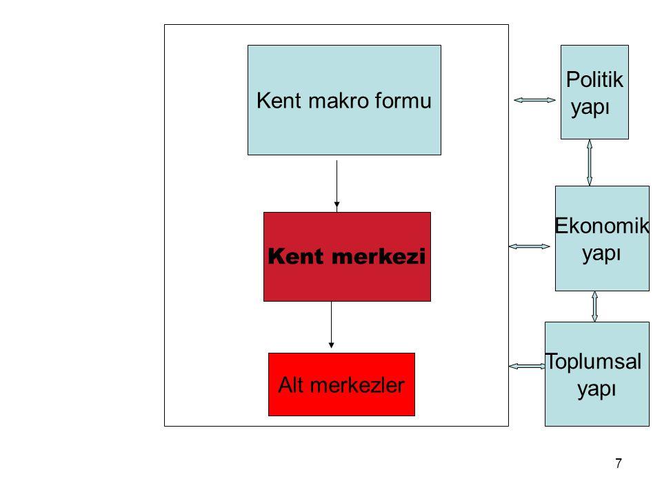 Kent makro formu Kent merkezi Alt merkezler Politik yapı Ekonomik yapı Toplumsal yapı 7