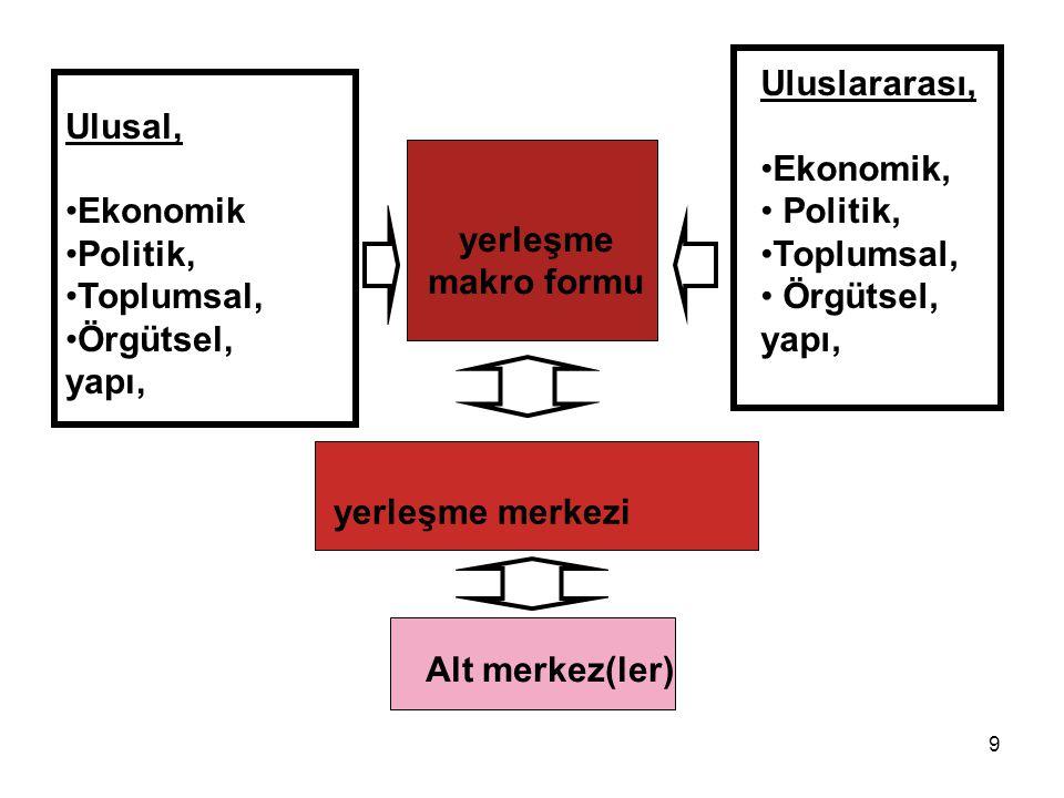 Ulusal, Ekonomik Politik, Toplumsal, Örgütsel, yapı, Uluslararası, Ekonomik, Politik, Toplumsal, Örgütsel, yapı, yerleşme makro formu yerleşme merkezi Alt merkez(ler) 9