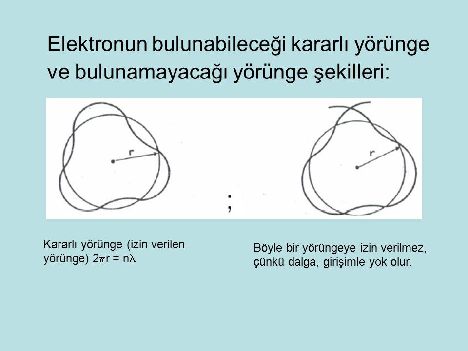 Elektronun bulunabileceği kararlı yörünge ve bulunamayacağı yörünge şekilleri: Kararlı yörünge (izin verilen yörünge) 2  r = n Böyle bir yörüngeye iz