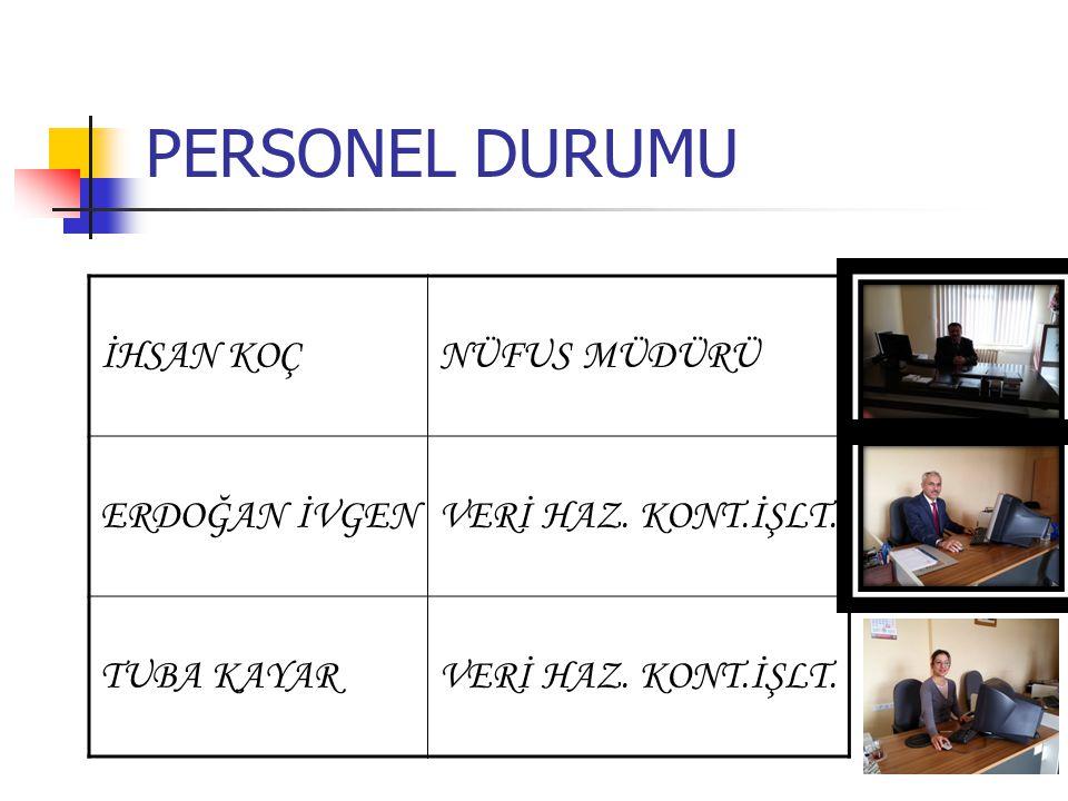 Araç Gereç ve Bina Durumu 1 Müdür Odası 1 Nüfus Servisi 1 Arşiv Odası 1 Bilgi İşlem 1 Daktilo Odası Toplam 5 odada hizmet verilmektedir :