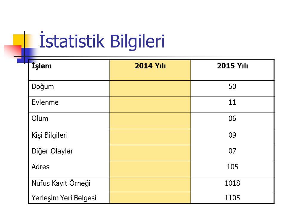 İstatistik Bilgileri NÜFUS CÜZDANI 20142015 ERKEK 149 KADIN 121