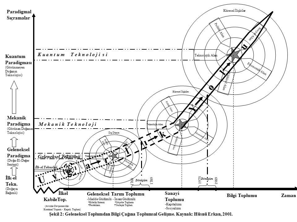 Zaman Paradigmal Sıçramalar Şekil 2: Geleneksel Toplumdan Bilgi Çağına Toplumsal Gelişme. Kaynak: Hüsnü Erkan, 2001. Politik Alan Sosyal Alan Kültürel
