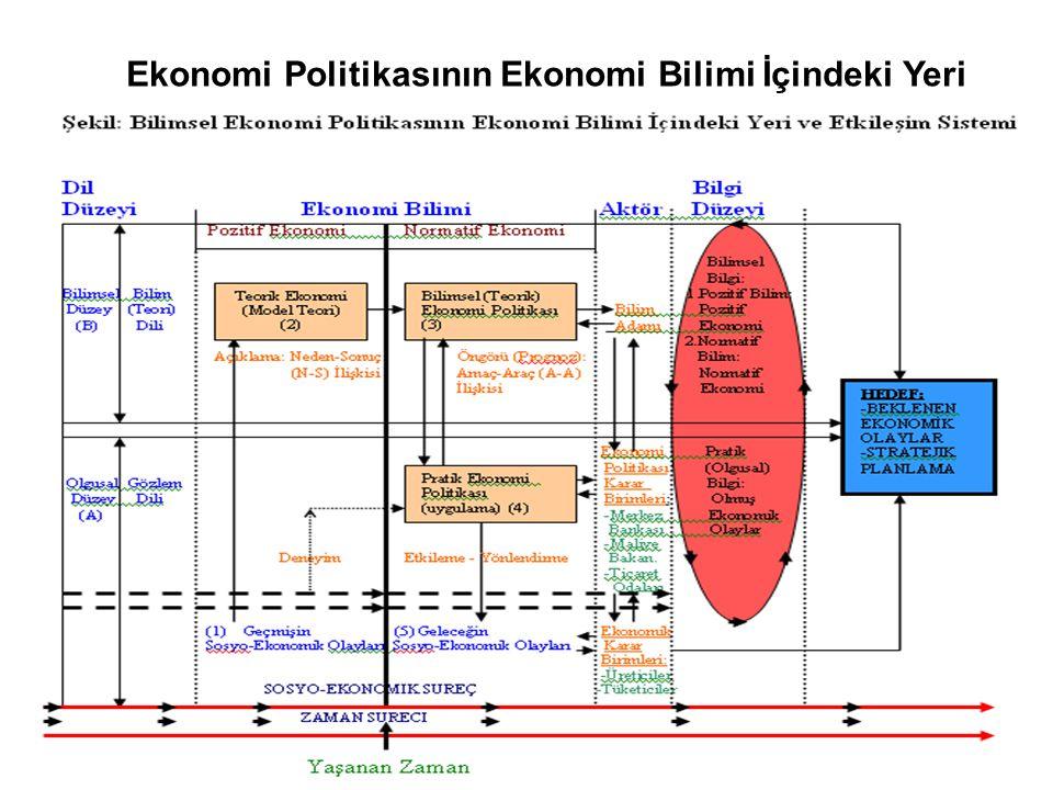 Ekonomi Politikasının Ekonomi Bilimi İçindeki Yeri
