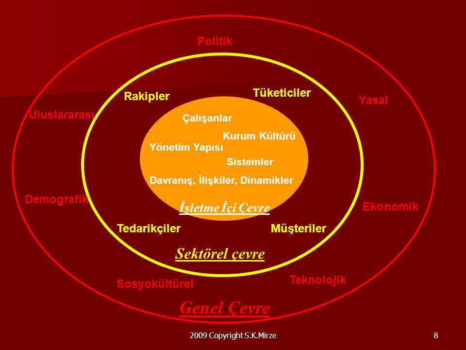 2009 Copyright S.K.Mirze8 Genel Çevre Sektörel çevre İşletme İçi Çevre Demografik Uluslararası Teknolojik Politik Yasal Ekonomik Sosyokültürel Rakipler Tedarikçiler Tüketiciler Müşteriler Çalışanlar Kurum Kültürü Davranış, İlişkiler, Dinamikler Yönetim Yapısı Sistemler