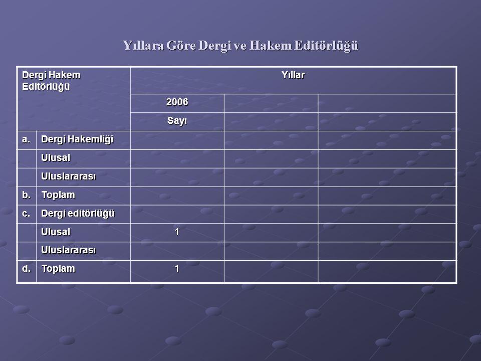 Yıllara Göre Dergi ve Hakem Editörlüğü Dergi Hakem Editörlüğü Yıllar 2006 Sayı a.