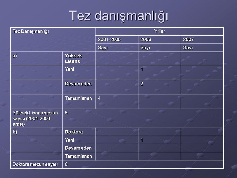 Tez danışmanlığı Tez Danışmanlığı Yıllar 2001-200520062007 SayıSayıSayı a) Yüksek Lisans Yeni1 Devam eden 2 Tamamlanan4 Yüksek Lisans mezun sayısı (2001-2006 arası) 5 b)Doktora Yeni1 Devam eden Tamamlanan Doktora mezun sayısı 0